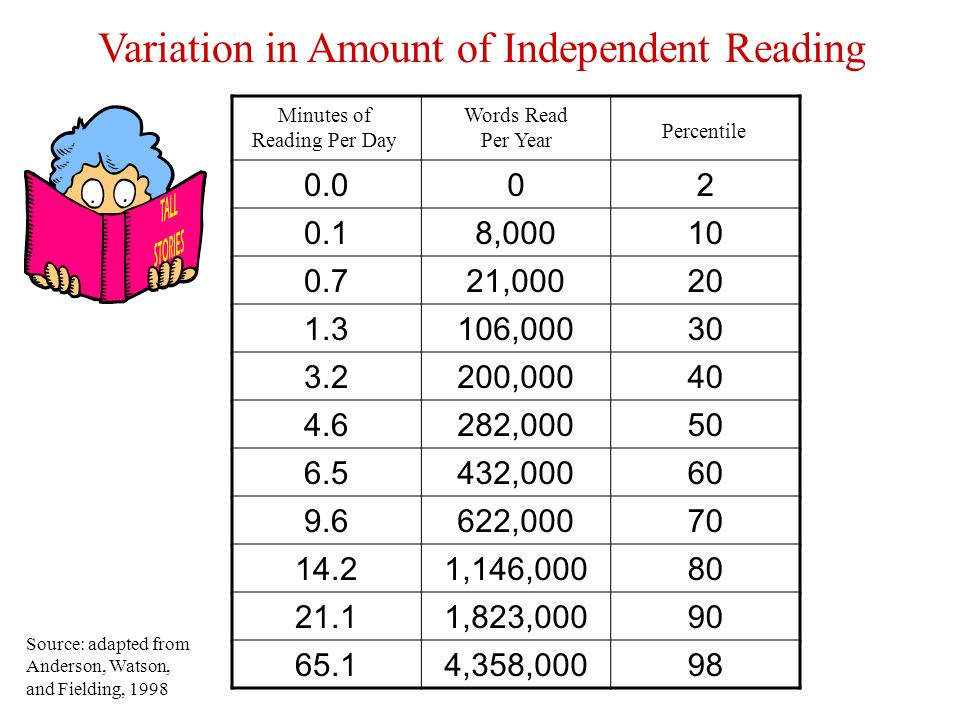 Minutes of Reading Per Day