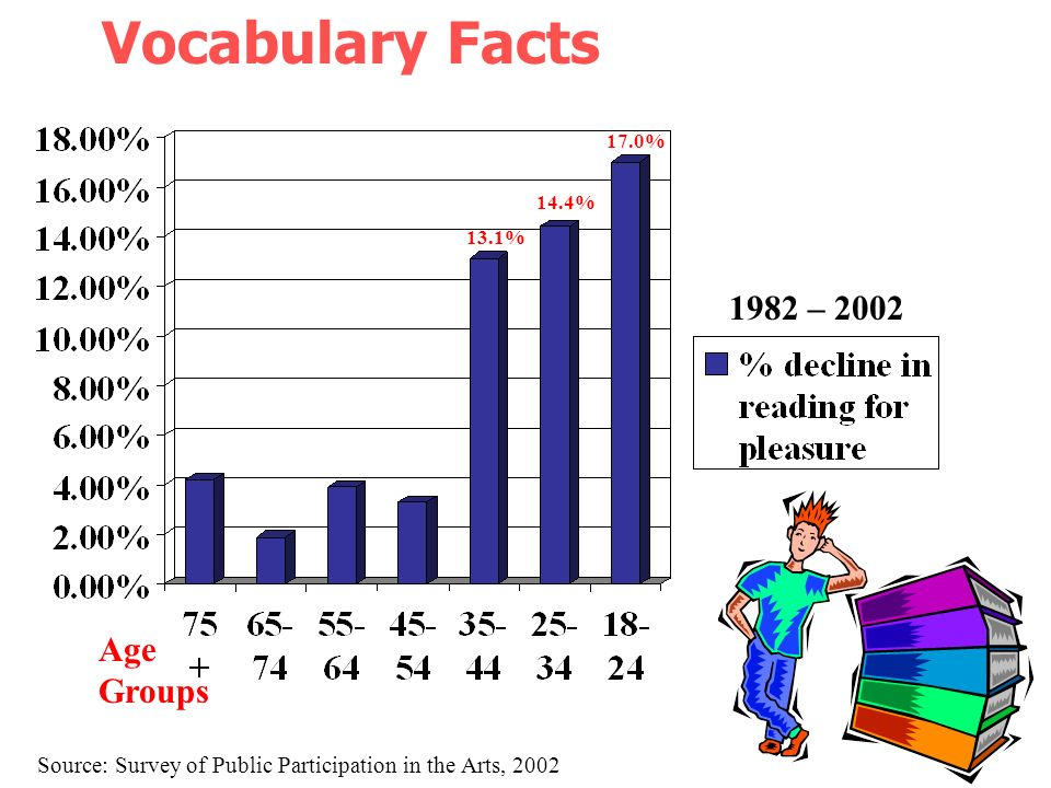 Vocabulary Facts 1982 – 2002 Age Groups