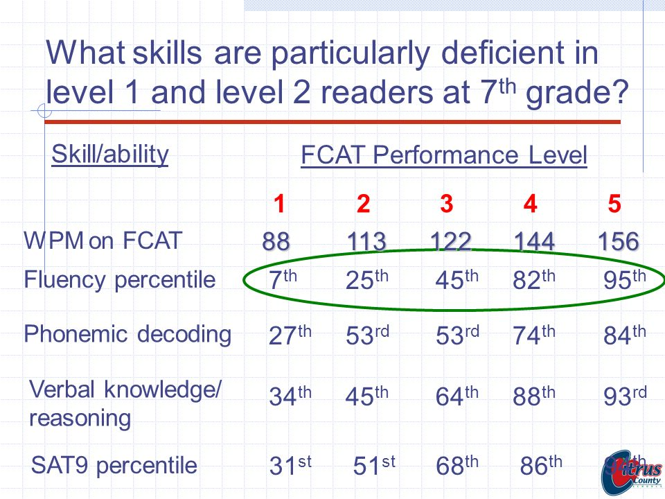 What skills are particularly deficient in level 1 and level 2 readers at 7th grade