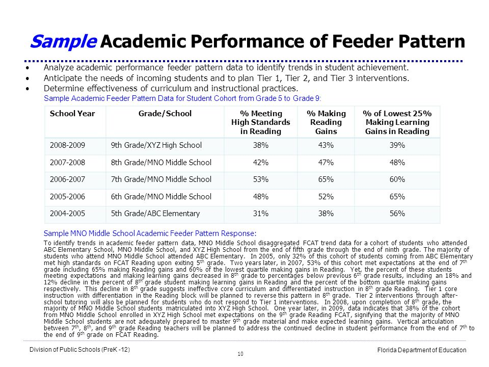 Sample Academic Performance of Feeder Pattern