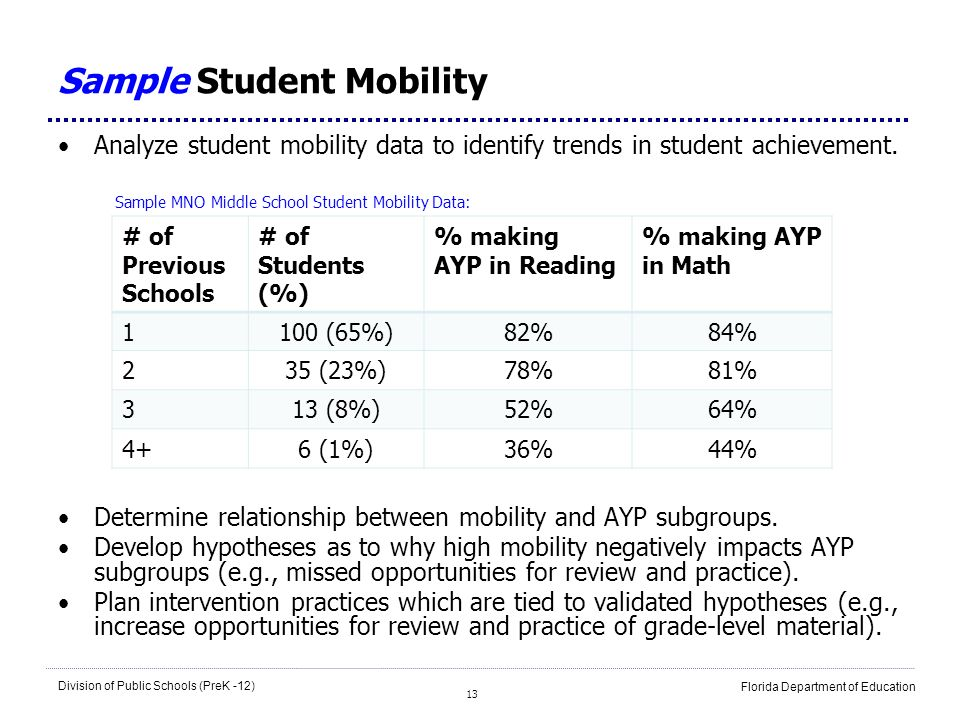 Sample Student Mobility