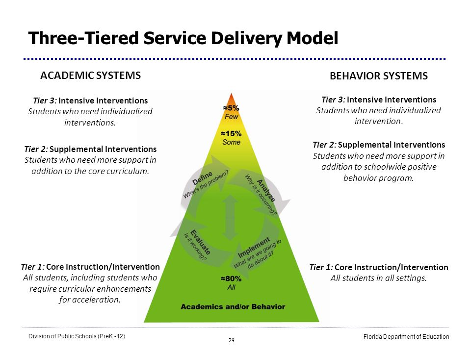 Three-Tiered Service Delivery Model