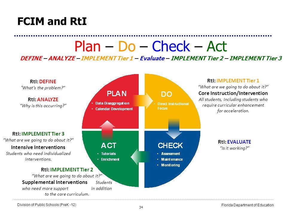 Plan – Do – Check – Act FCIM and RtI