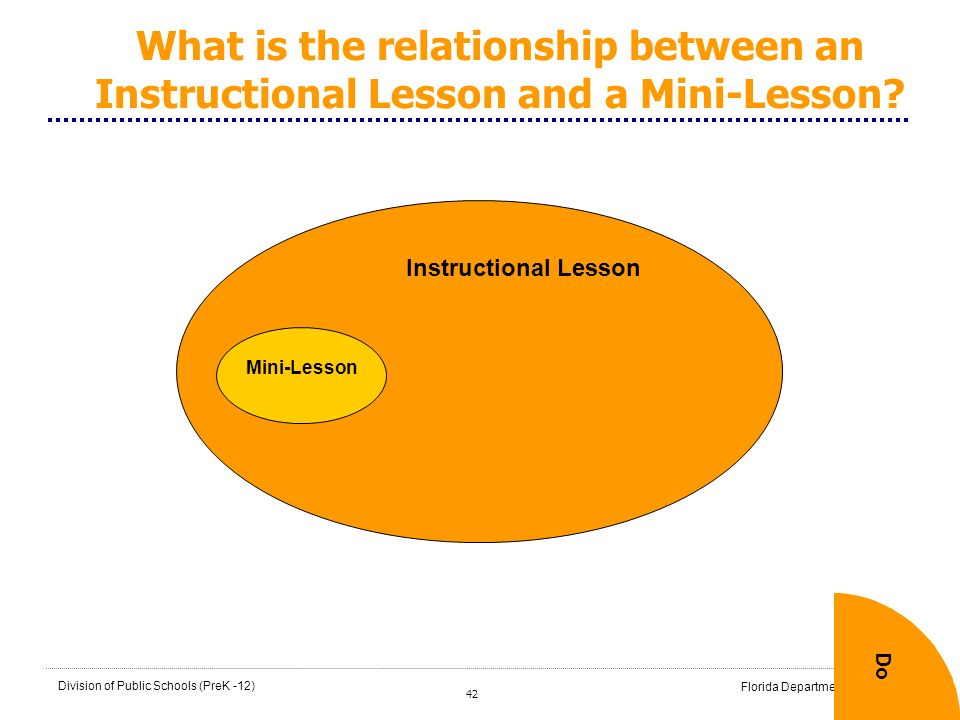 What is the relationship between an Instructional Lesson and a Mini-Lesson