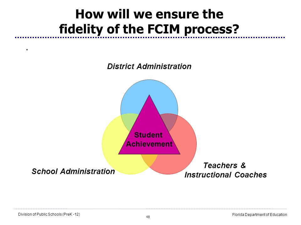 How will we ensure the fidelity of the FCIM process