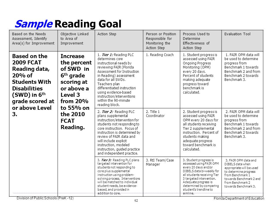 Sample Reading GoalBased on the Needs Assessment, Identify Area(s) for Improvement. Objective Linked to Area of Improvement.