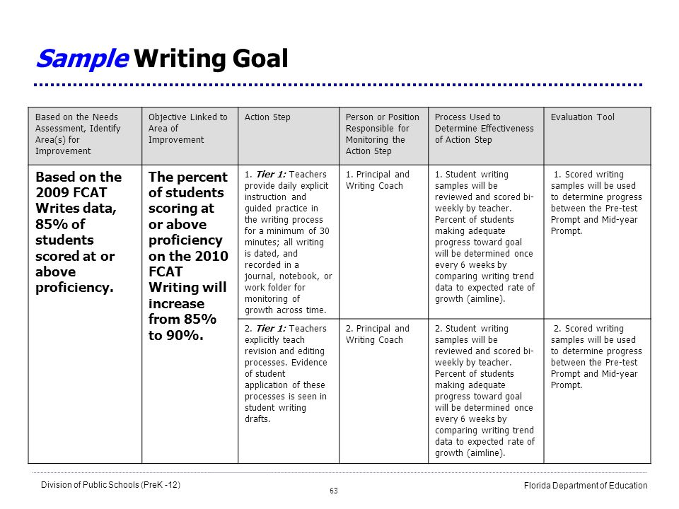 Sample Writing GoalBased on the Needs Assessment, Identify Area(s) for Improvement. Objective Linked to Area of Improvement.