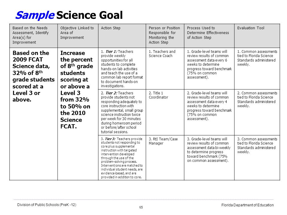 Sample Science Goal Based on the Needs Assessment, Identify Area(s) for Improvement. Objective Linked to Area of Improvement.