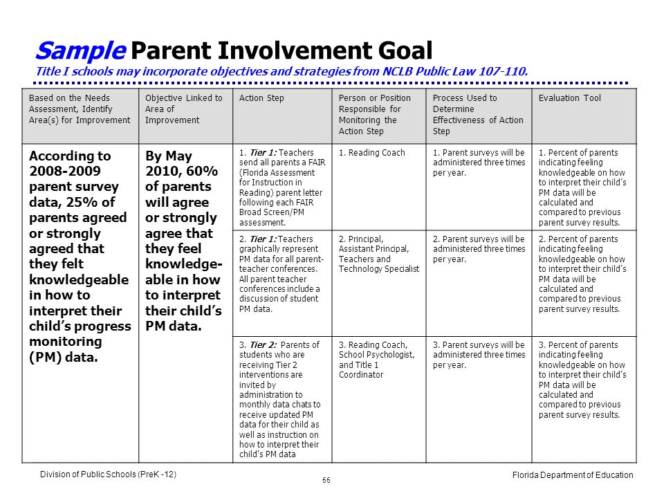 School improvement plans leading the school improvement for Parent involvement plan template