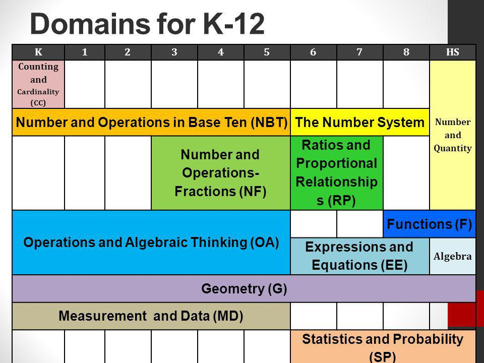Domains for K-12 Number and Operations in Base Ten (NBT)