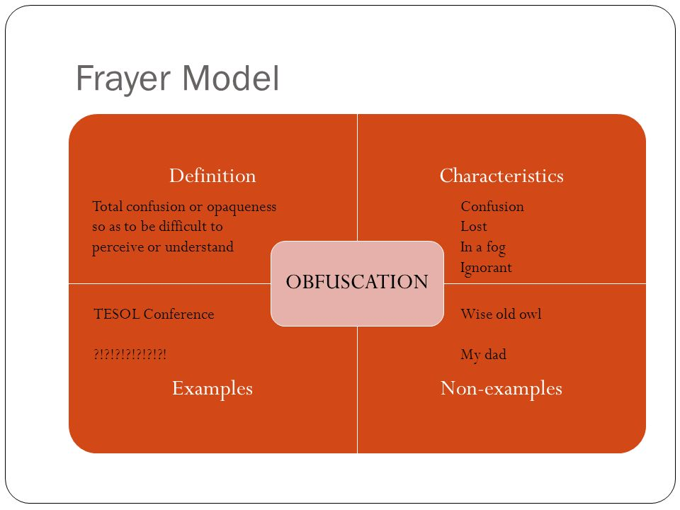 Frayer Model OBFUSCATION. Definition. Characteristics. Examples. Non-examples.