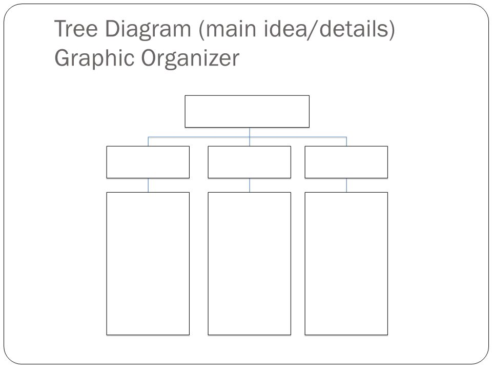 Tree Diagram (main idea/details) Graphic Organizer