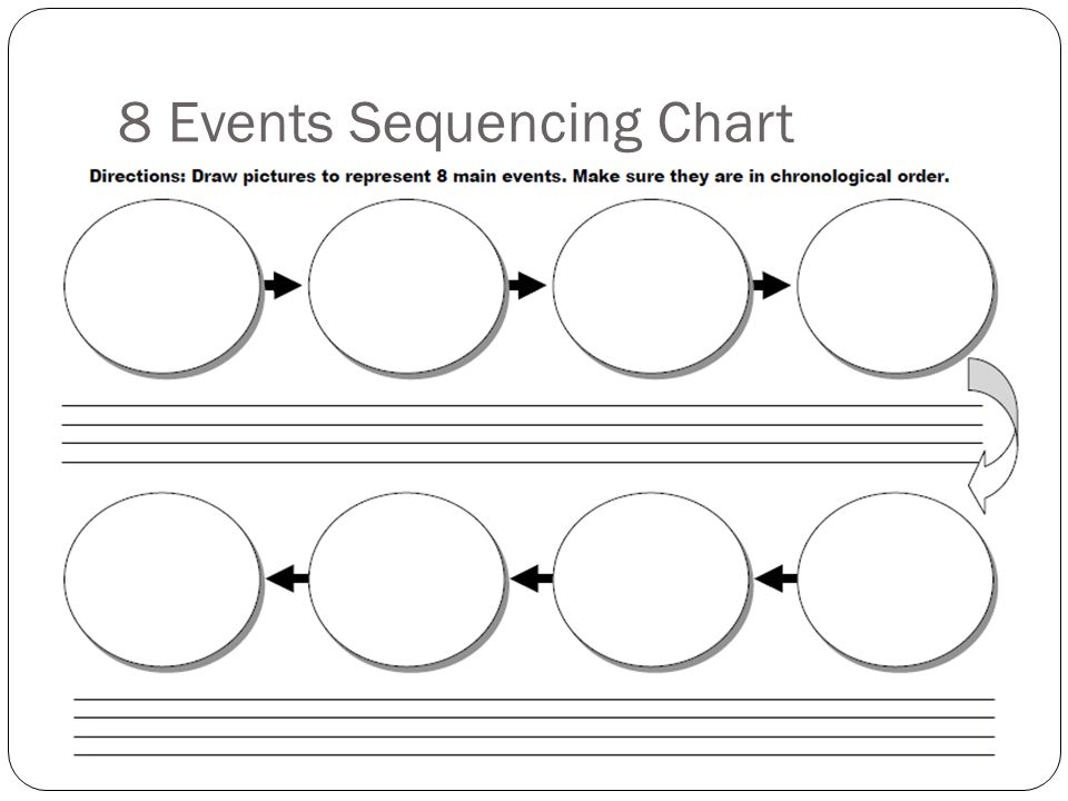 8 Events Sequencing Chart