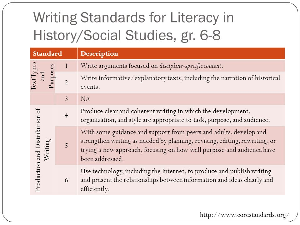 Writing Standards for Literacy in History/Social Studies, gr. 6-8
