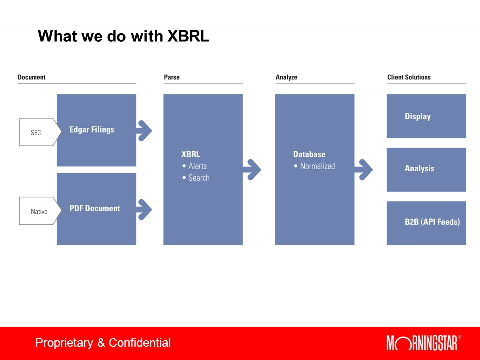 What we do with XBRL