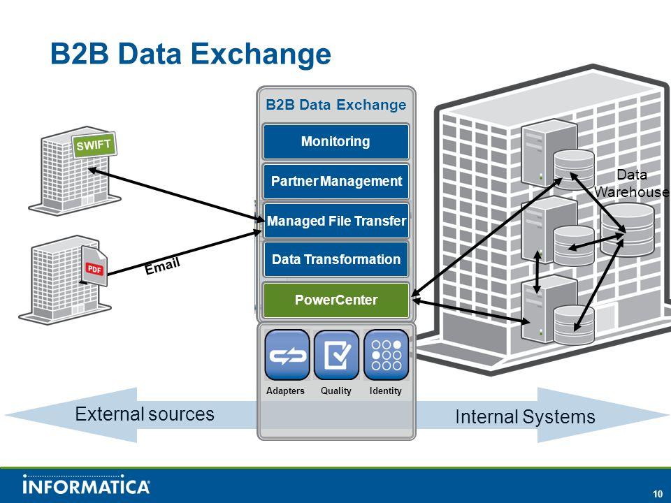 B2B Data Exchange External sources Internal Systems B2B Data Exchange