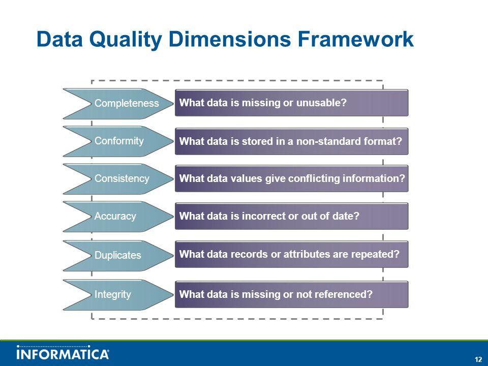 Data Quality Dimensions Framework
