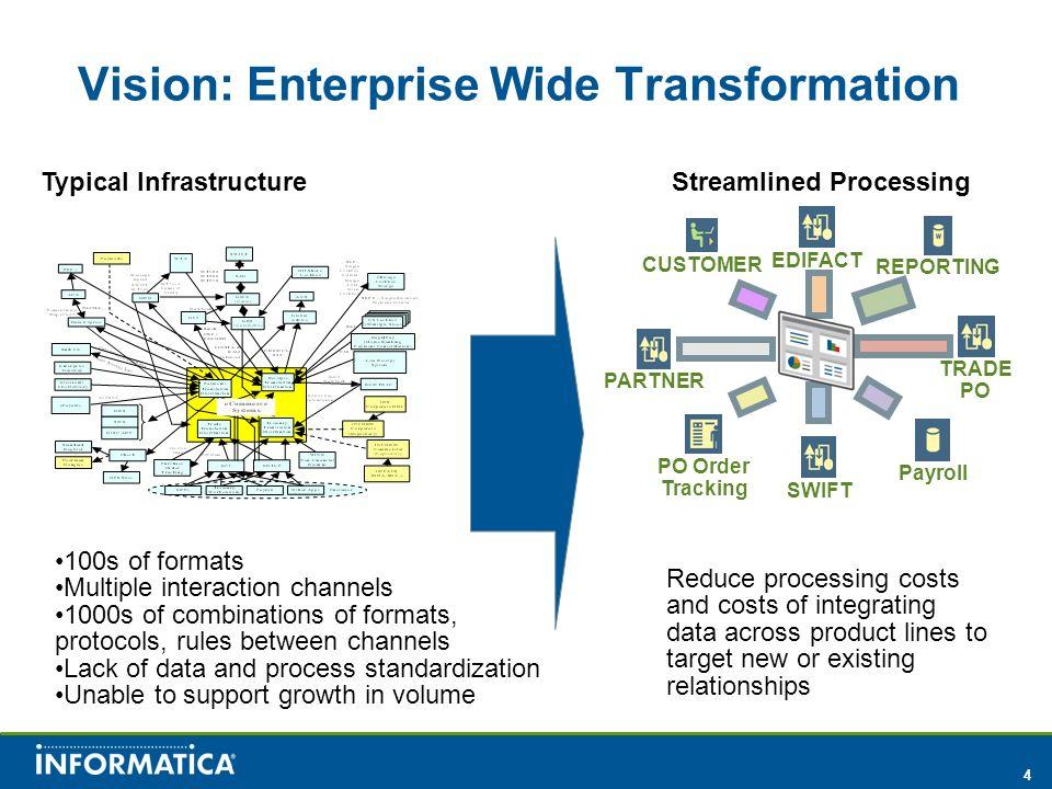 Vision: Enterprise Wide Transformation