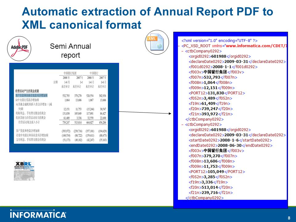 Automatic extraction of Annual Report PDF to XML canonical format