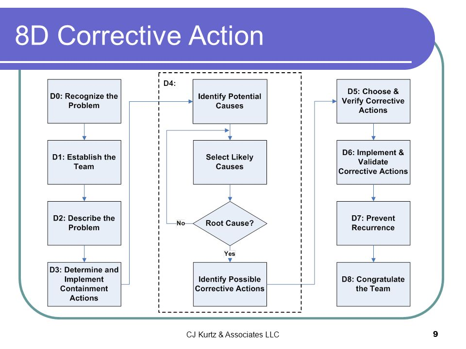 8d form template - corrective action problem solving ppt download