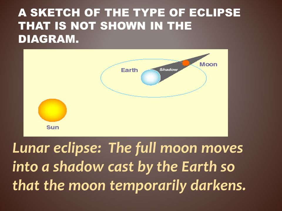 A sketch of the type of eclipse that is not shown in the diagram.