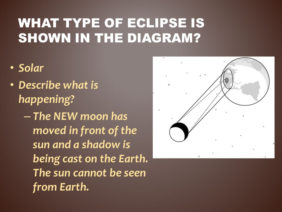 What type of eclipse is shown in the diagram