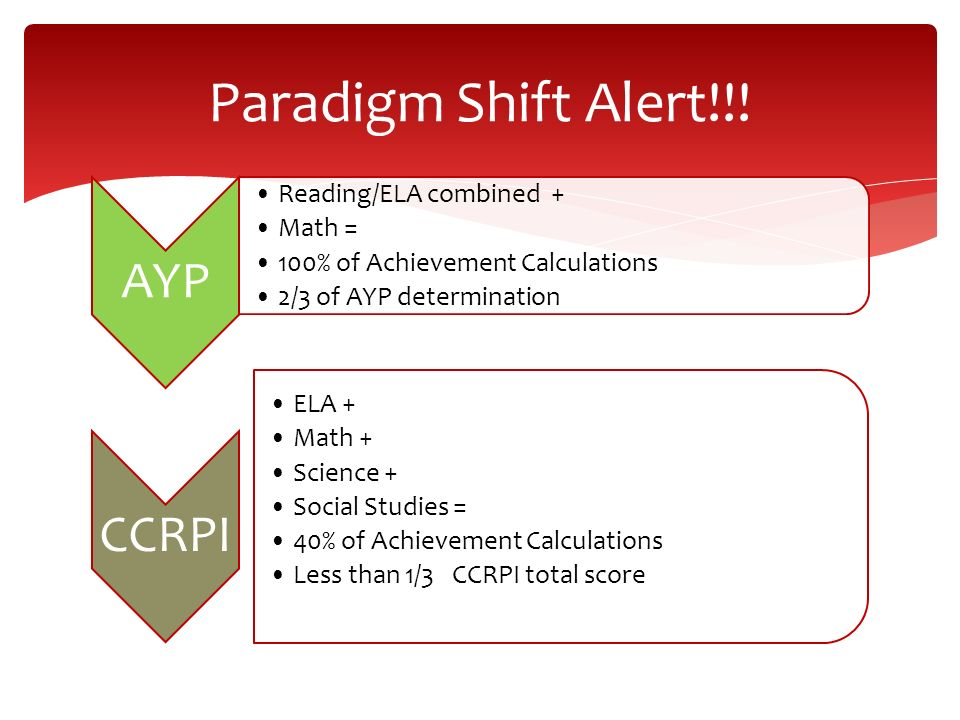 Paradigm Shift Alert!!! AYP CCRPI Reading/ELA combined + Math =