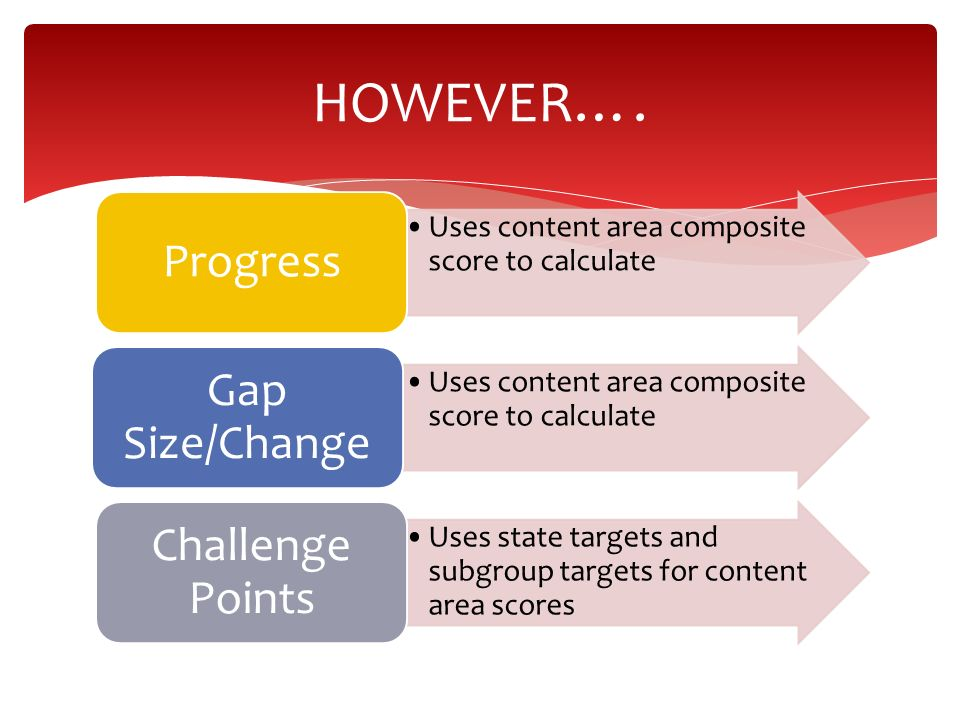 HOWEVER…. Progress Gap Size/Change Challenge Points