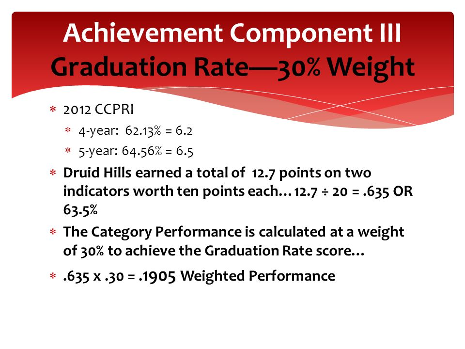 Achievement Component III Graduation Rate—30% Weight