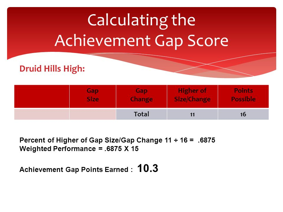 Calculating the Achievement Gap Score