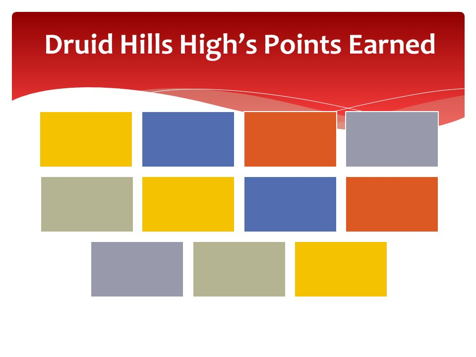Druid Hills High's Points Earned