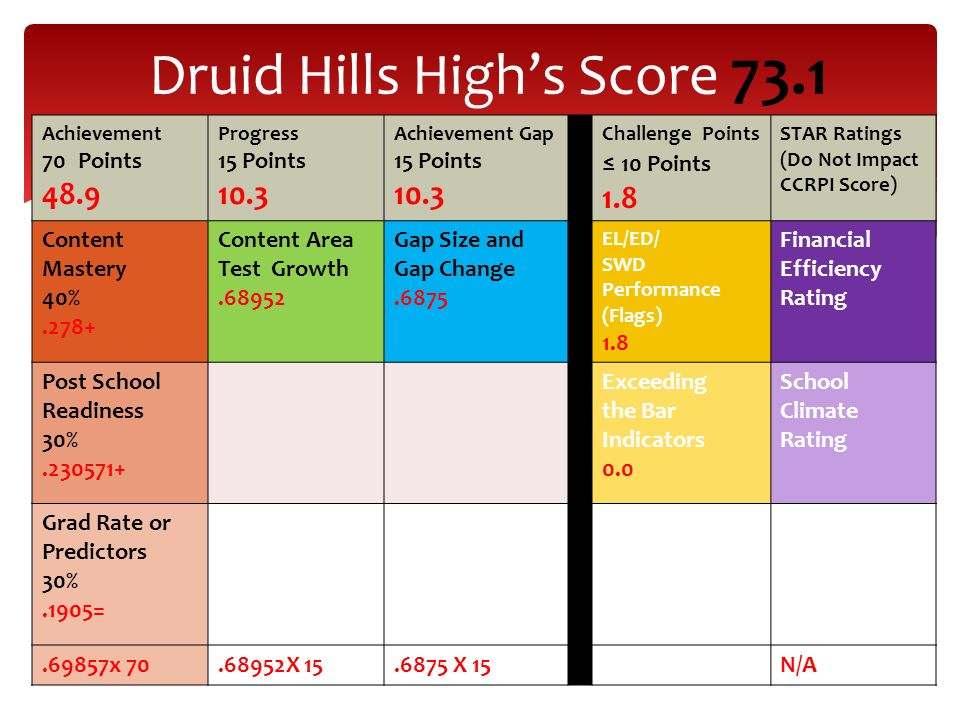 Druid Hills High's Score 73.1