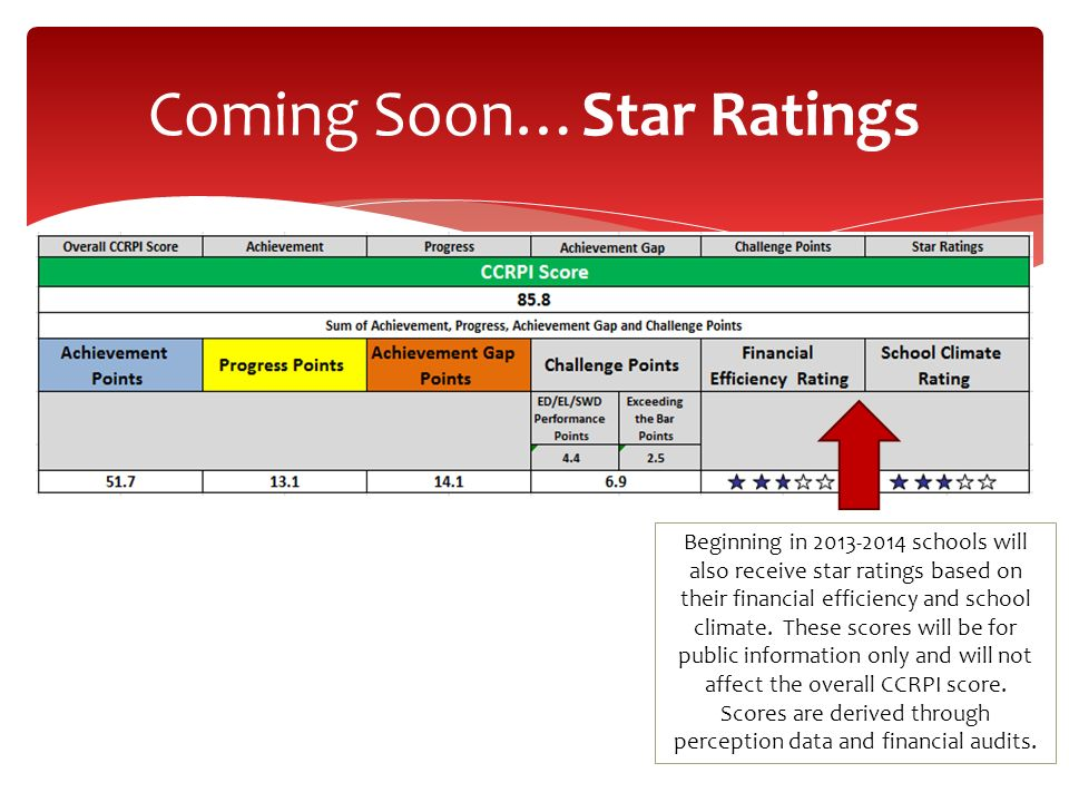 Coming Soon…Star Ratings