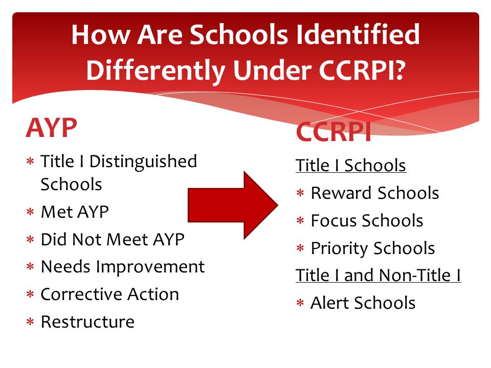 How Are Schools Identified Differently Under CCRPI