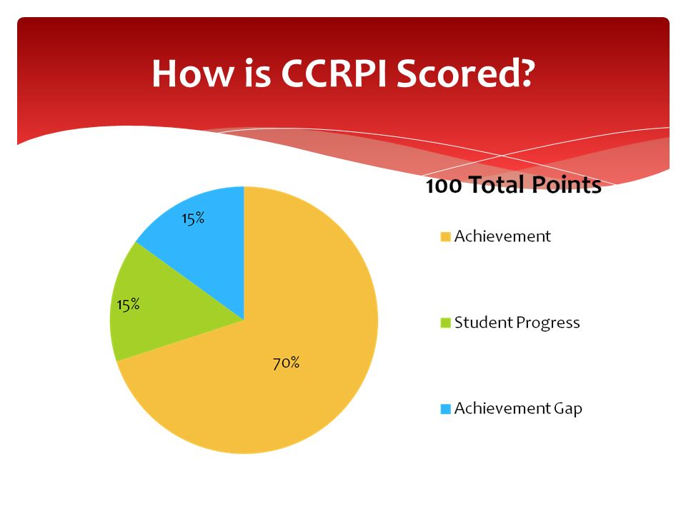 How is CCRPI Scored