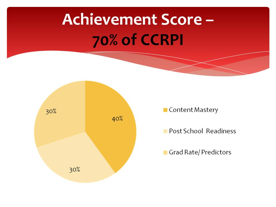 Achievement Score – 70% of CCRPI