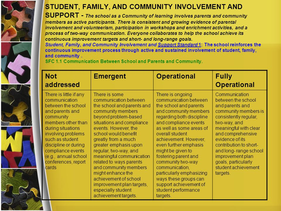 STUDENT, FAMILY, AND COMMUNITY INVOLVEMENT AND SUPPORT - The school as a Community of learning involves parents and community members as active participants. There is consistent and growing evidence of parental involvement and volunteerism, participation in workshops and enrichment activities, and a process of two-way communication. Everyone collaborates to help the school achieve its continuous improvement targets and short- and long-range goals. Student, Family, and Community Involvement and Support Standard 1: The school reinforces the continuous improvement process through active and sustained involvement of student, family, and community . SFC 1.1 Communication Between School and Parents and Community.