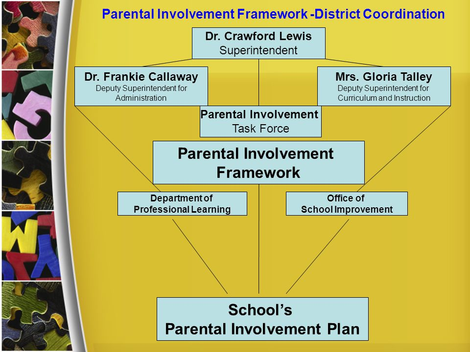 Parental Involvement Framework -District Coordination