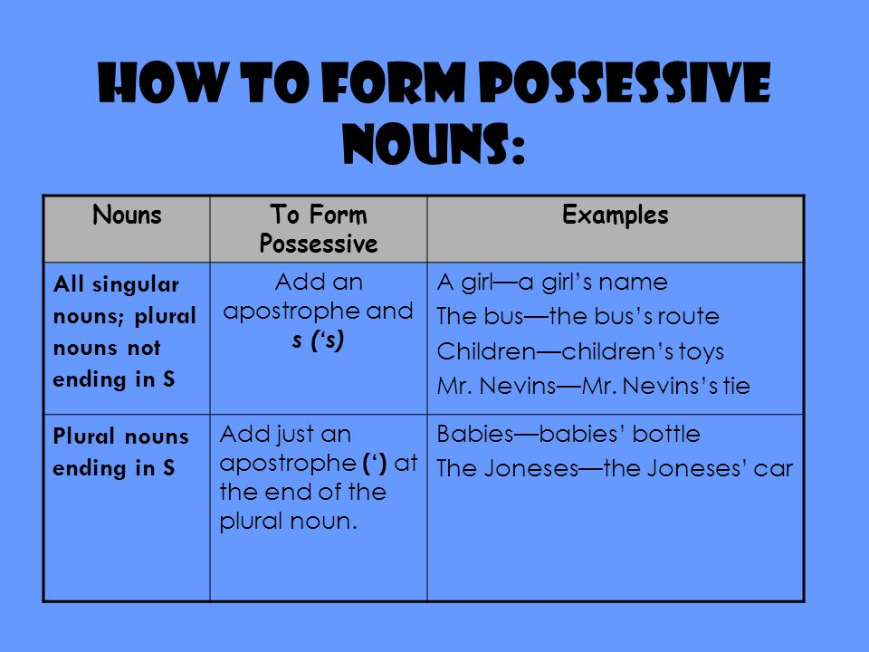 How to form possessive nouns: