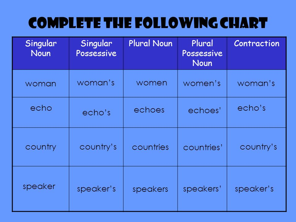 Complete the following chart