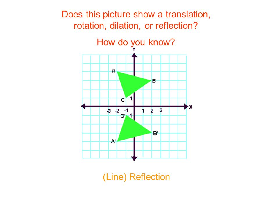 Does this picture show a translation, rotation, dilation, or reflection