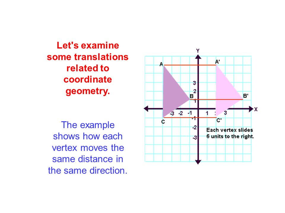 Let s examine some translations related to coordinate geometry.