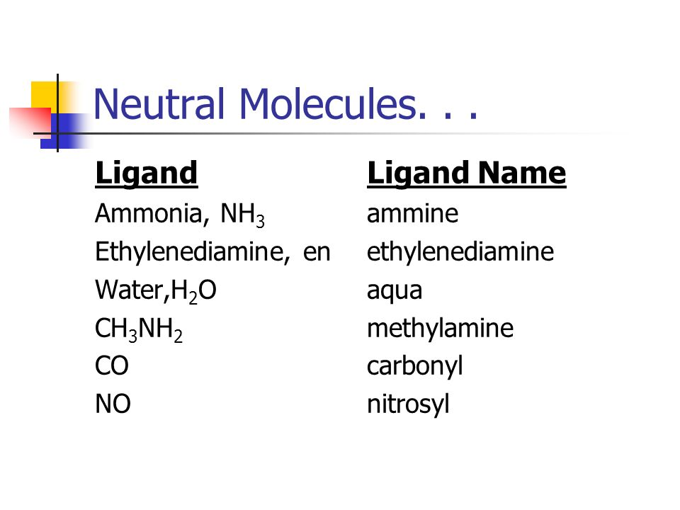 Neutral Molecules. . . Ligand Ligand Name Ammonia, NH3 ammine