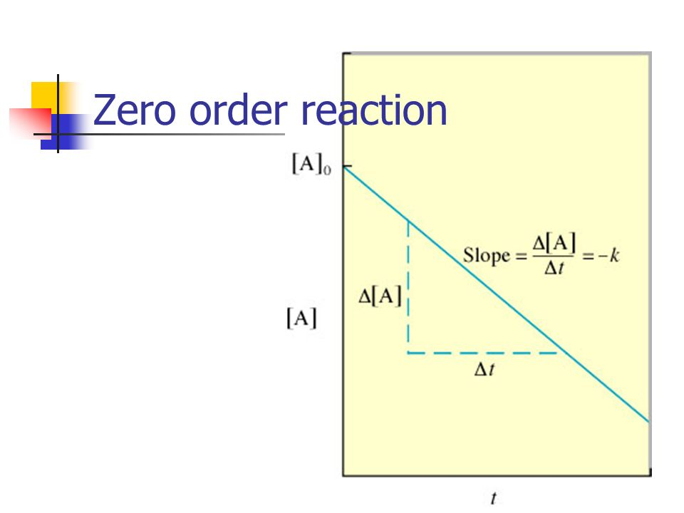 Zero order reaction