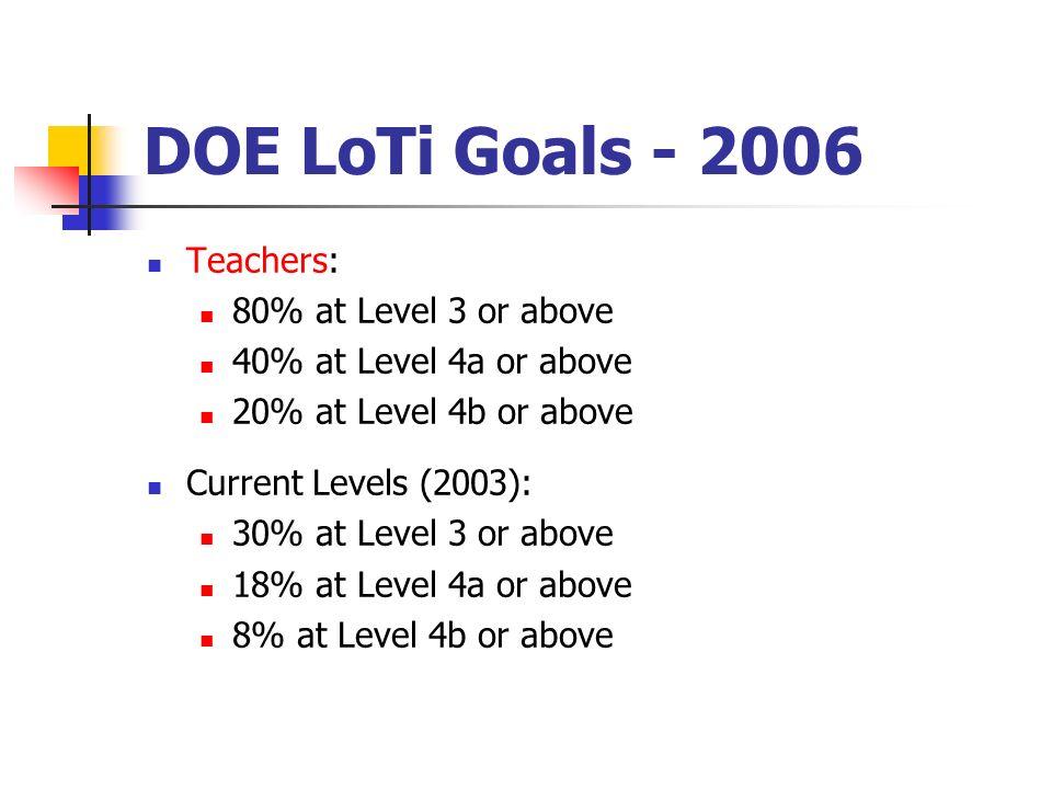 DOE LoTi Goals - 2006 Teachers: 80% at Level 3 or above