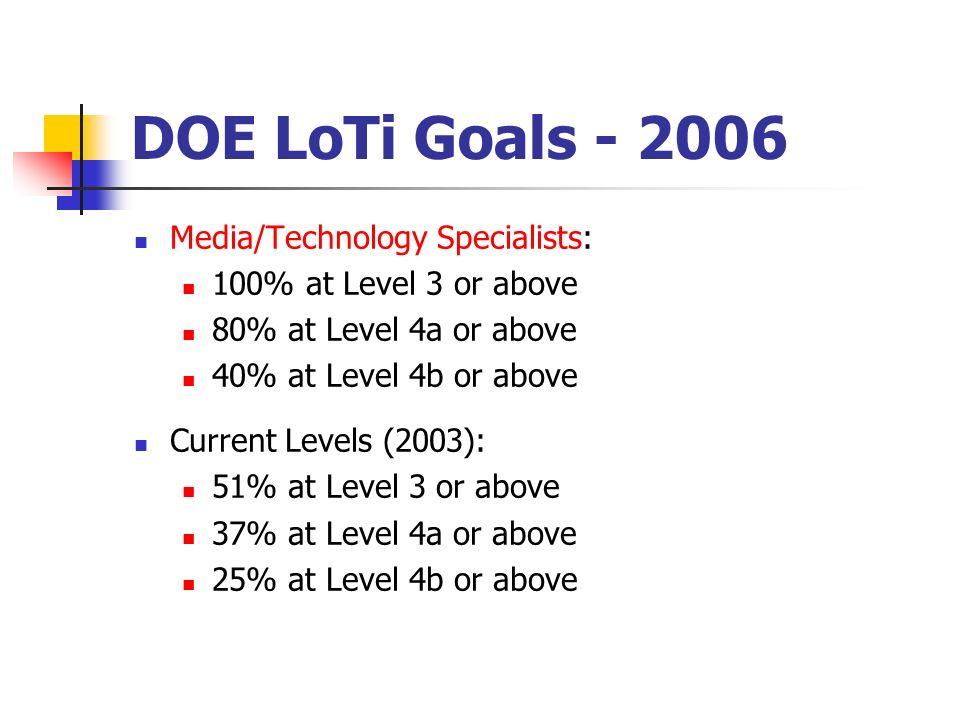 DOE LoTi Goals - 2006 Media/Technology Specialists: