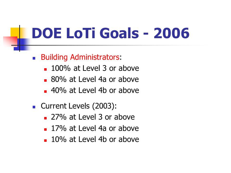 DOE LoTi Goals - 2006 Building Administrators: