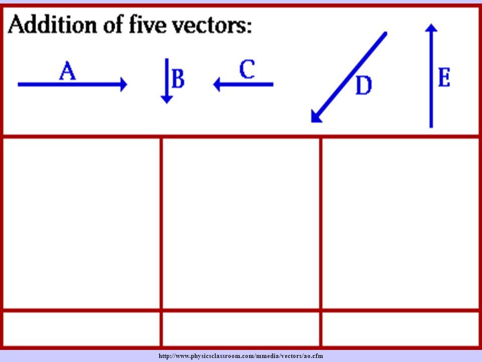 http://www.physicsclassroom.com/mmedia/vectors/ao.cfm