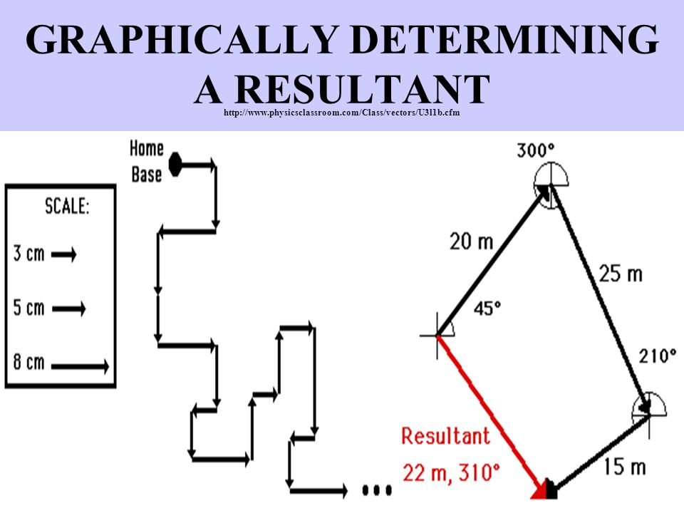 GRAPHICALLY DETERMINING A RESULTANT