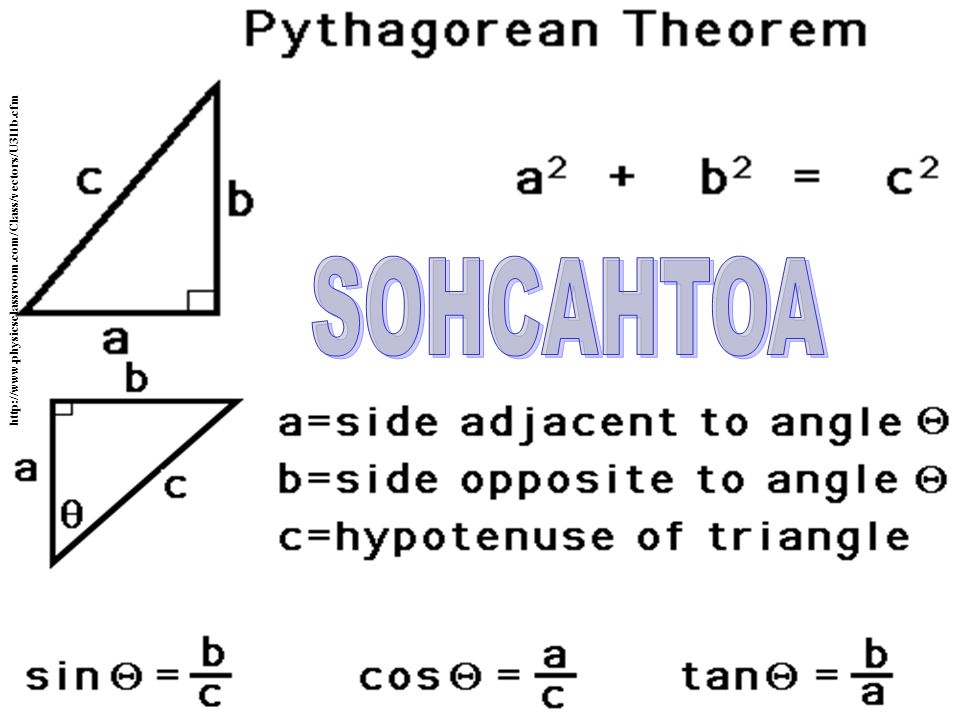 http://www.physicsclassroom.com/Class/vectors/U3l1b.cfm SOHCAHTOA